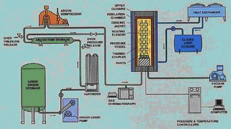 Equipment schematic of a Hot Isostatic Pressing System
